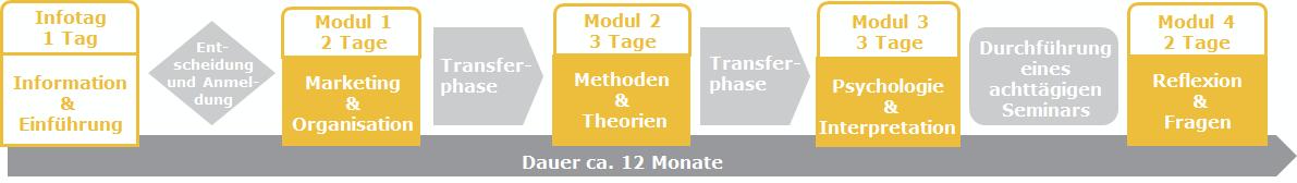 Grafik Ausbildungsstruktur Seminarleitungs-Ausbildung
